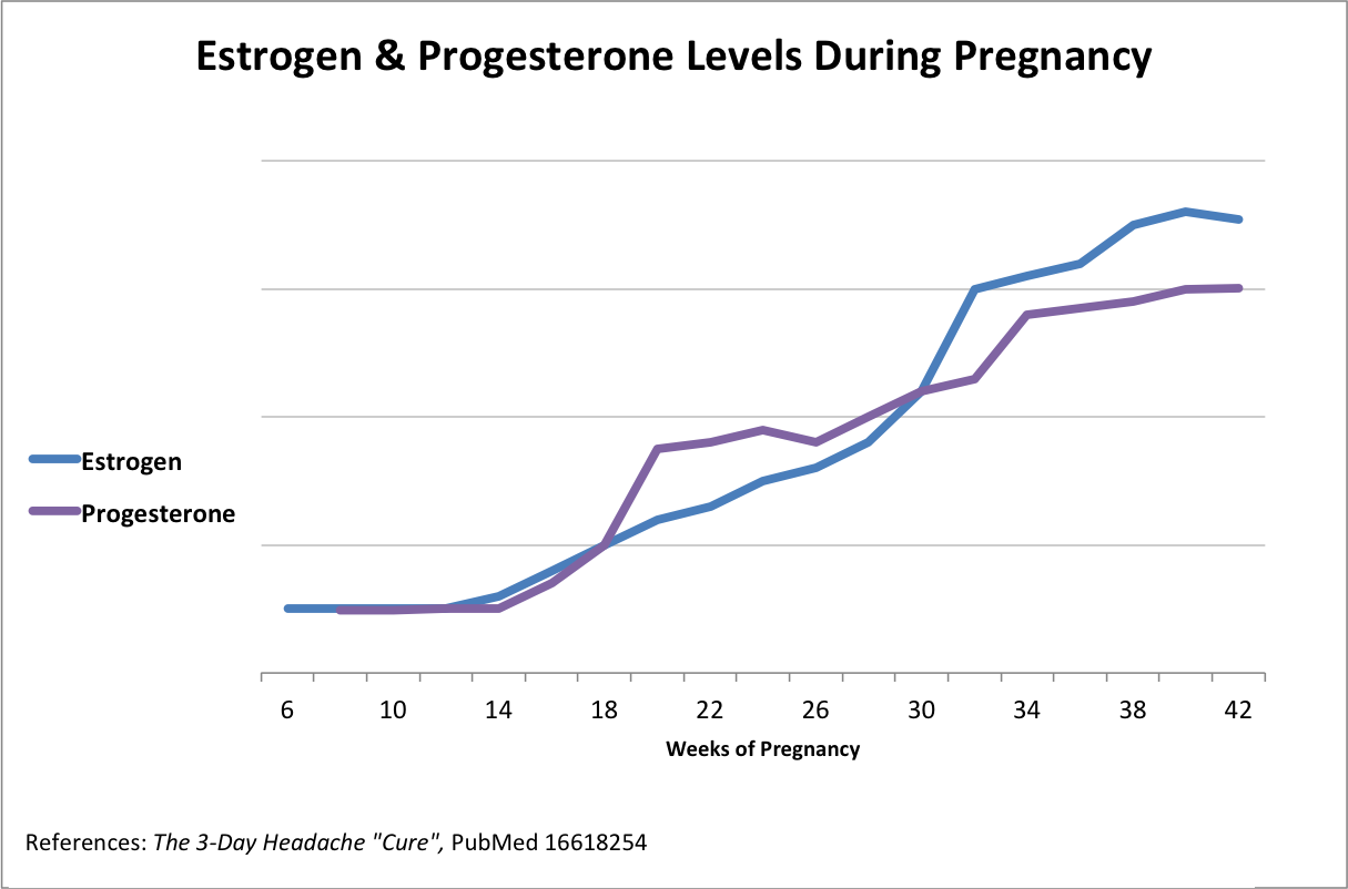 how to eat to increase progesterone