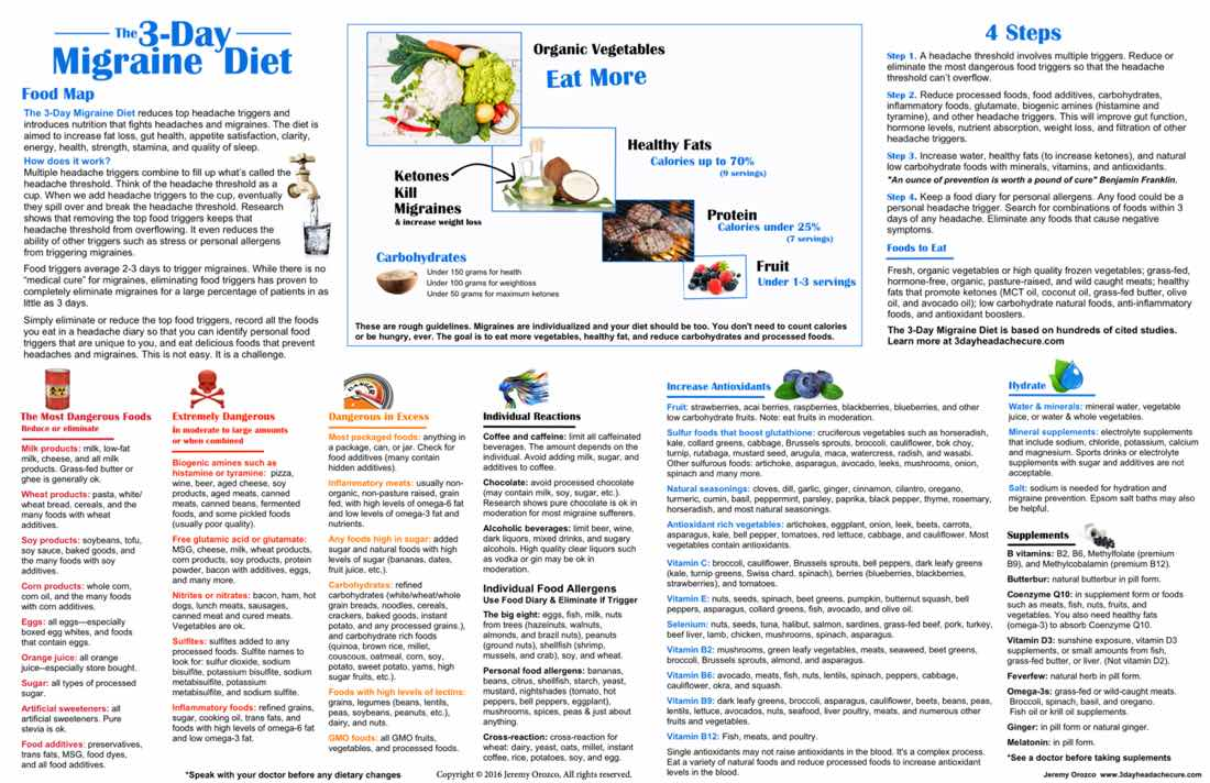 what is the migraine diet